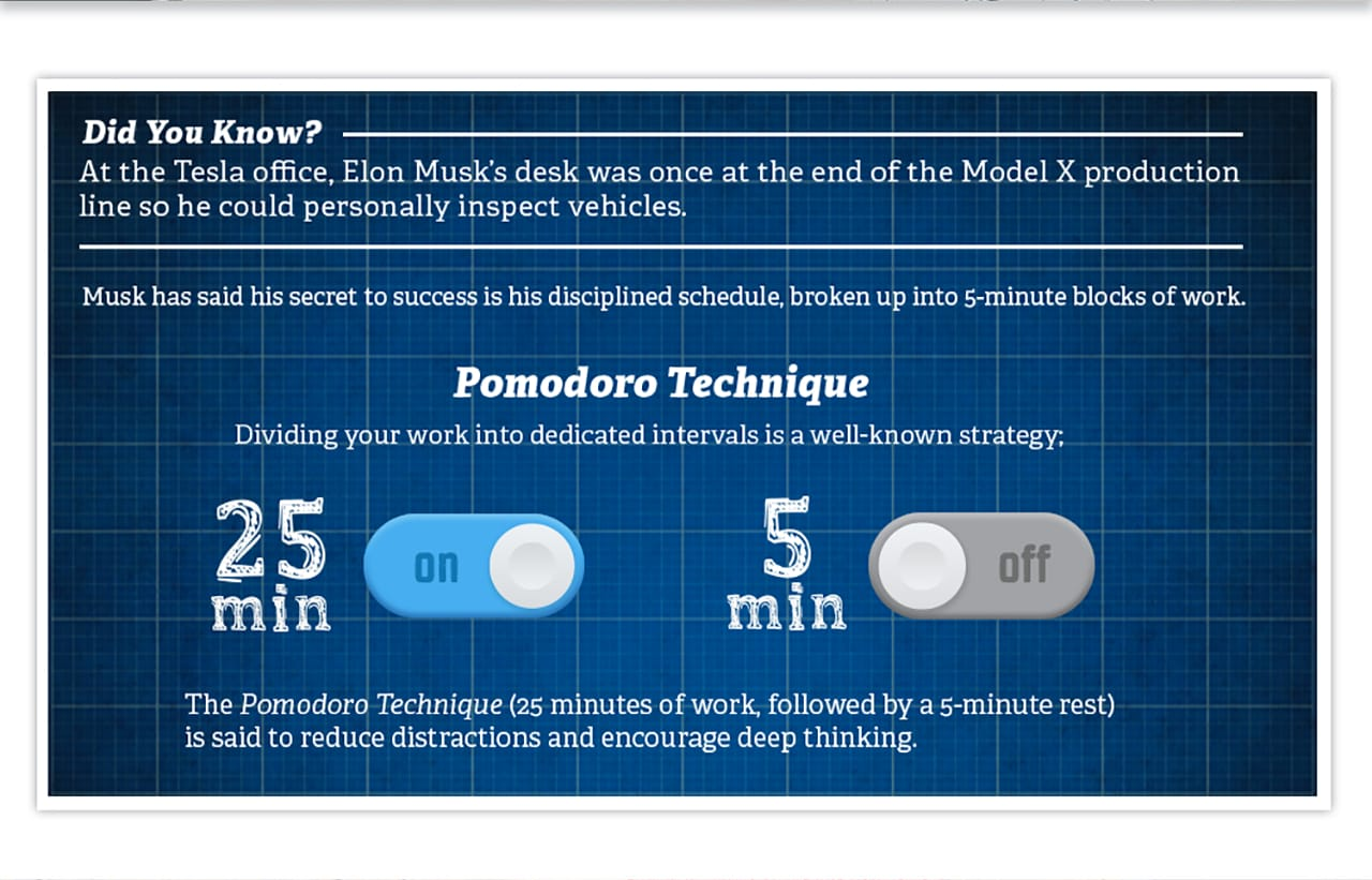Elon Musk's secret to success was working in 5-minute blocks