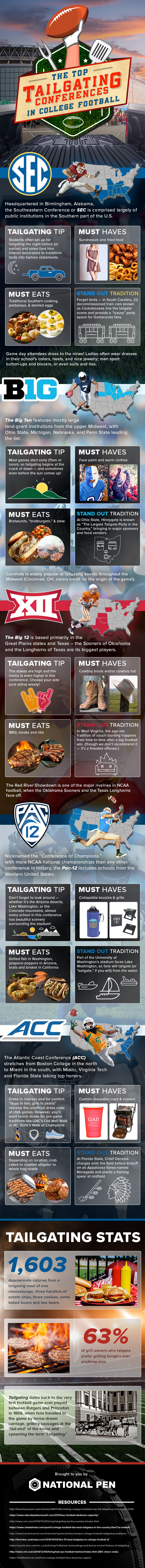 College Football Tailgating Infographic