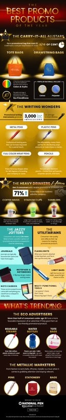 Best Promotional Items Infographic Preview